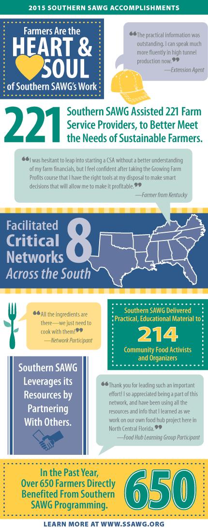 Southern SAWG 2015 Accomplishments