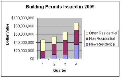Building Permits issued in Oakland, Calif. in 2009