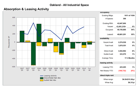 Industrial leasing activity for Oakland, Calif. from Q2 2007 to Q2 2010