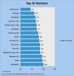 Chart showing the top 15 Retail Markets in the U.S.