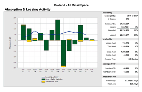 Retail leasing activity in Oakland, Calif. Q2 2007 to Q2 2010