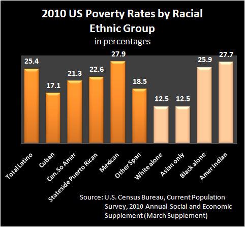 2010 Poverty 1
