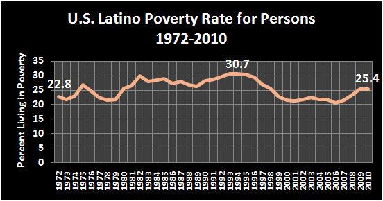 2010 Poverty 6