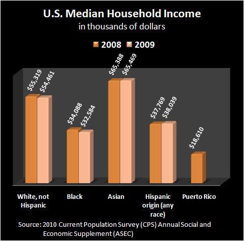2010 Poverty 4