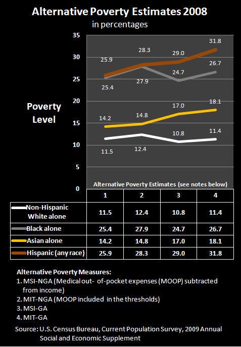 2010 Poverty 8