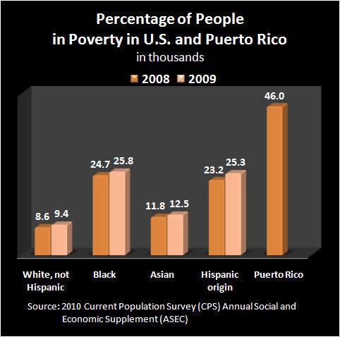 2010 Poverty 5