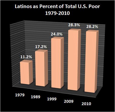 2010 Poverty 2