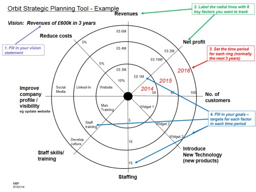Strategic Orbit Plan