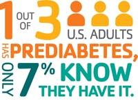 diabetes alert
