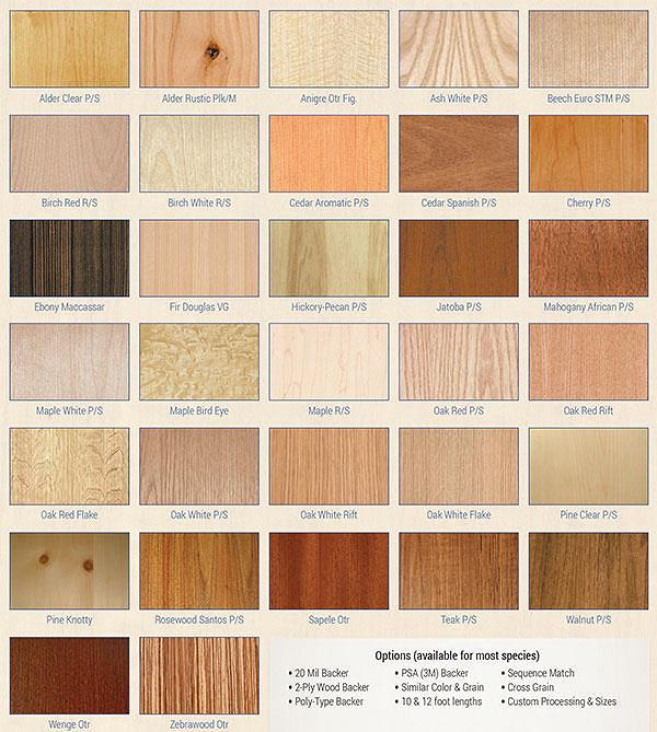 Types Of Wood Veneers Pdf Woodworking