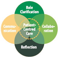 Interprofessional and inter-agency collaboration (IPIAC) e-learning course