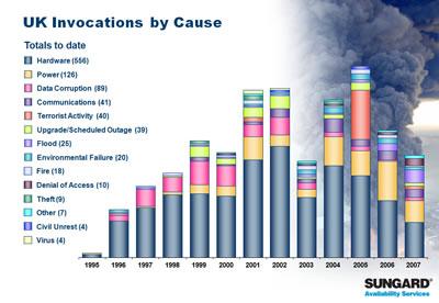 Sungard Invocations