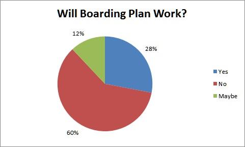 Boarding Plan Graph
