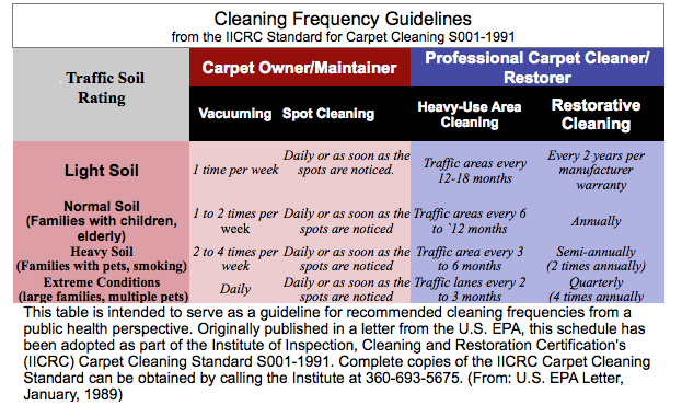 Cleaning Frequency Chart