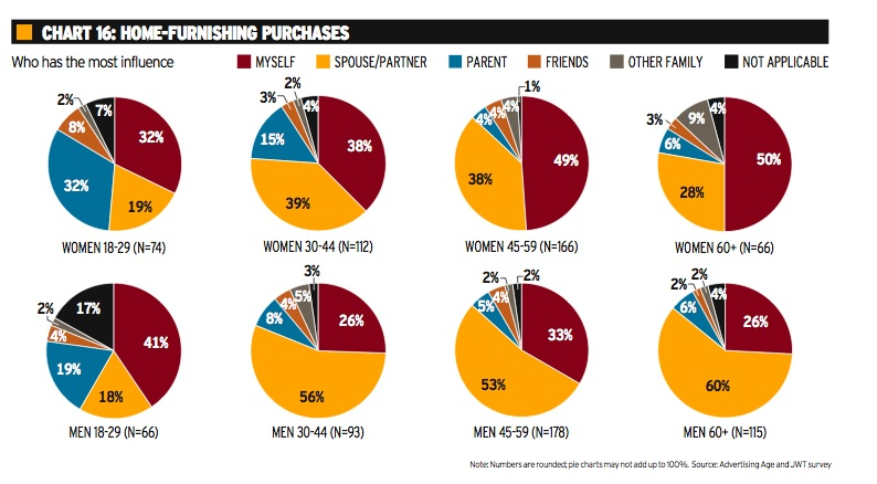 Purchasing Influences Charts