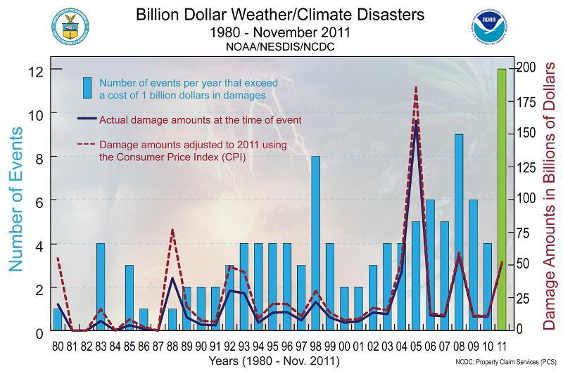 Billion Dollar Disasters from 1980