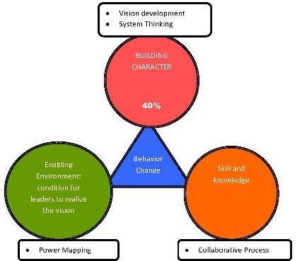 IYLEGI chart
