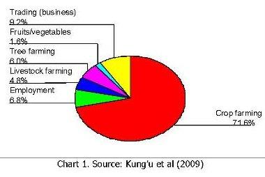 Kenya Chart 1