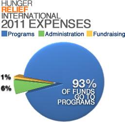 2011 Expense Graph