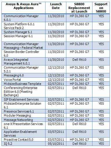 SPECIAL EDITION Avaya End of Sale and Support Notices