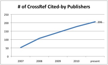 citedby_chart_elsevier_newsrelease