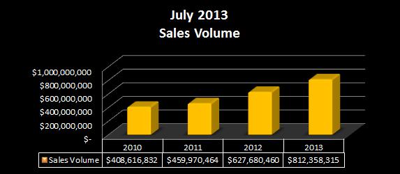July 2013 Sales Volume 2