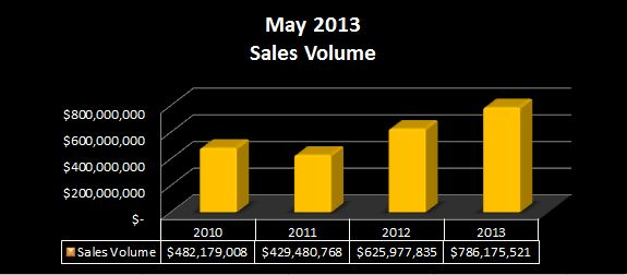 May 2013 Sales Volume