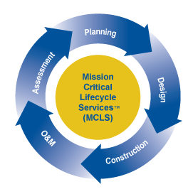 Mission Critical Lifecycle Services
