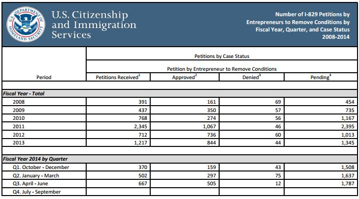 USCIS Releases Q3 Data For Form I-526/I-829 Petitions - IIUSA Blog