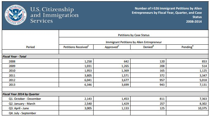 Uscis Releases Q3 Data For Form I 526i 829 Petitions Iiusa Blog