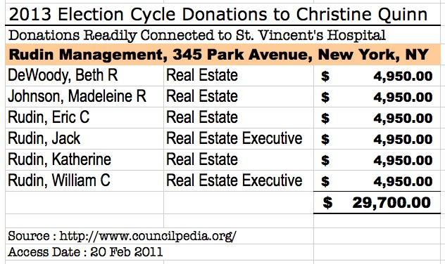 Rudin donations to Quinn
