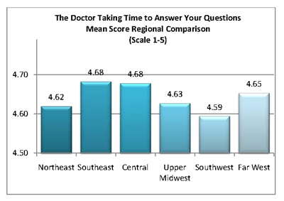 "Regional comparison of the doctor ""taking time to answer questions"""