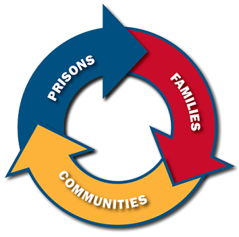 Circle prison community family