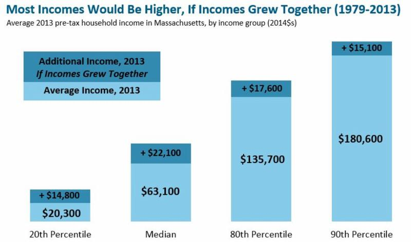 Most families' incomes not increasing along with growth