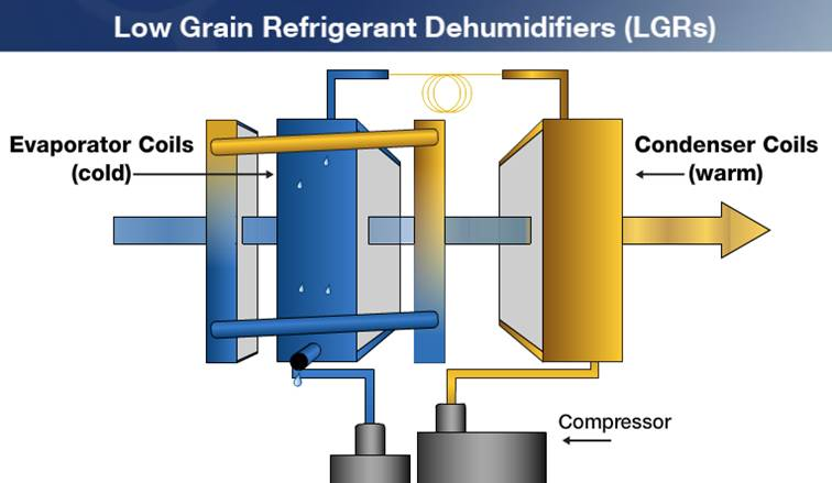 technical tips and updates diagram of a dehumidifier