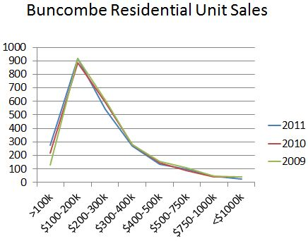 Last 3 Yrs of Unit Sales