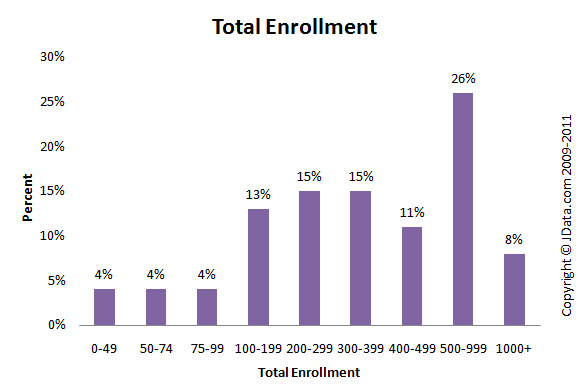 Total enrollment bar chart