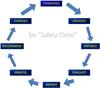 Safety Circle - Peter Blokland
