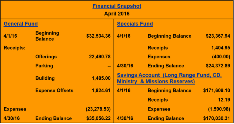 April 2016 Financial Snapshot