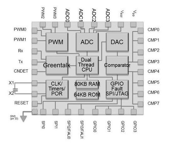 GP IP Block Diagram