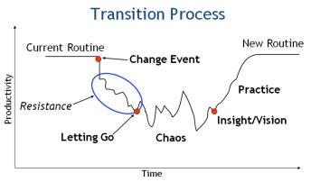 Transition-chart