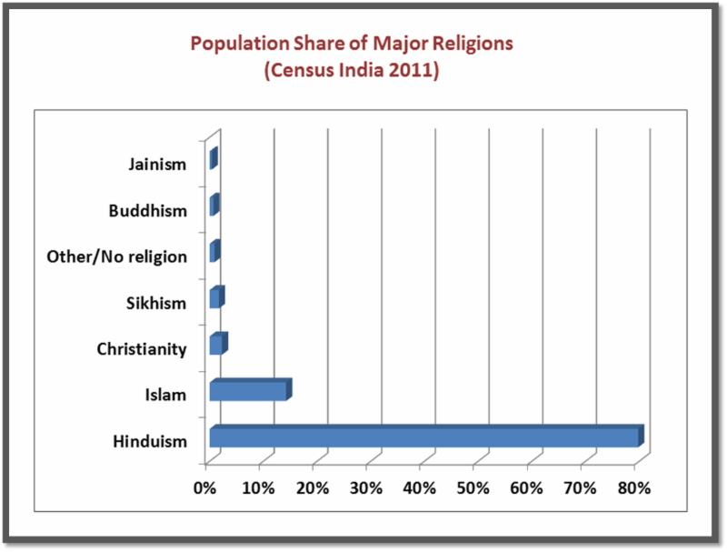 What is all the Controversy about Census 2011 Religion Data?