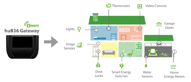H.O. Electric Home Automation