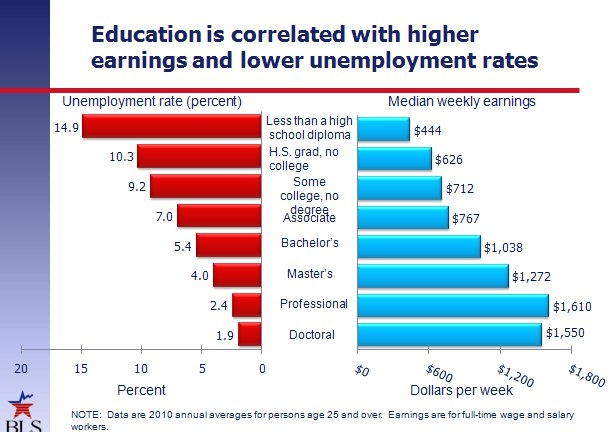 Education is Correlated