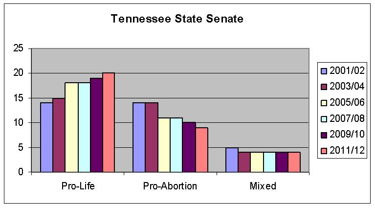 TN State Senate Clustered Chart