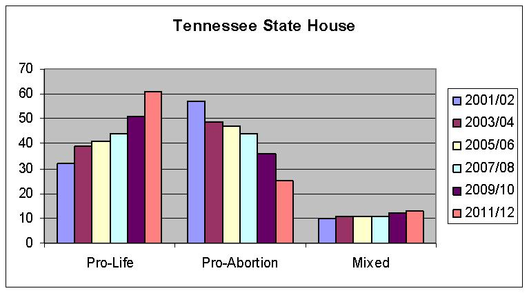TN State House Clustered Chart