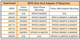 Apex and RPS Chart