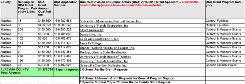 DCA County by County Grants List Graphic