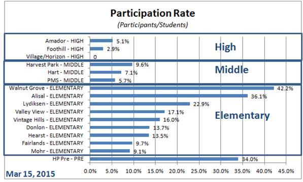 Run Participation