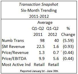 Transaction Snapshot Jul 2012 V2